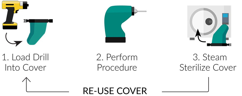 DrillCover Hex medical tools for orthopedic surgery